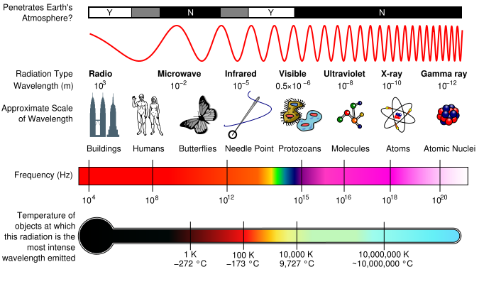 Electromagnetic spectrum diagram gcse diy enthusiasts wiring thunderbolts forum u2022 view topic question about the em spectrum rh thunderbolts info em spectrum diagram simple em spectrum diagram simple ccuart Images